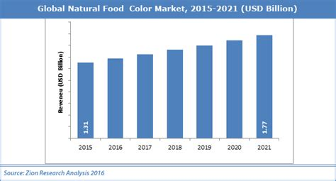 market colors global food color market is expected to reach usd