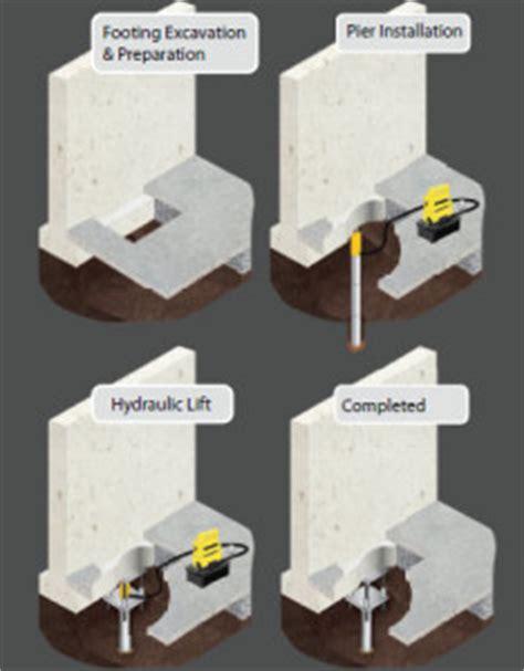 sinking foundation repair cost sinking foundation repair ga atlas piers of atlanta