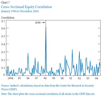 Cross Sectional Volatility by Back Up Site For Economist S View Frbny Measuring Risk In The Hedge Fund Sector