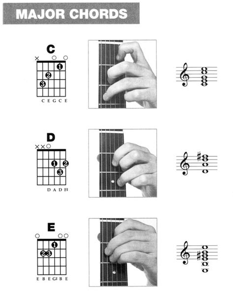 guitar basic tutorial everybody s basic guitar chords this is easier for kids to