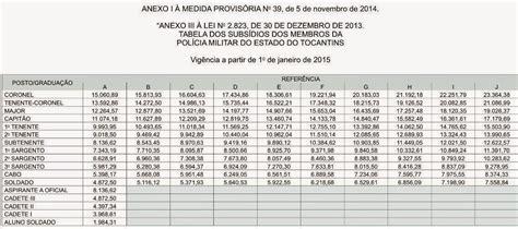 aumento salarial da policia militar estado de sao paulo para 2016 s o s bombeiros pec 300 j 225 soldado em tocantins vai