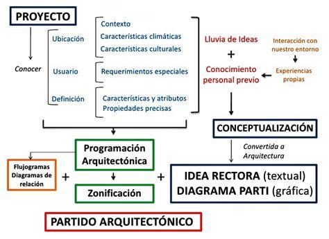 que es un layout en arquitectura 191 qu 201 significa un parti en arquitectura el blog de la