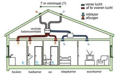 toilet luchtafvoer hoeveelheid balansventilatie