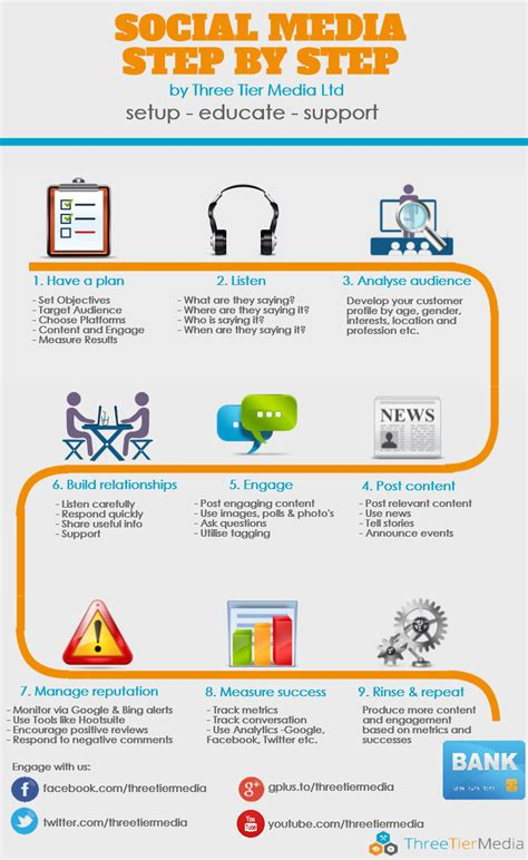 social media marketing step by step infographic three