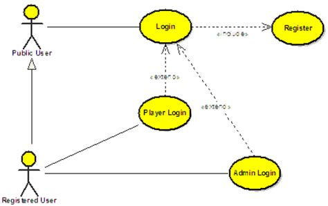 use diagram for login page uml sureshdevang