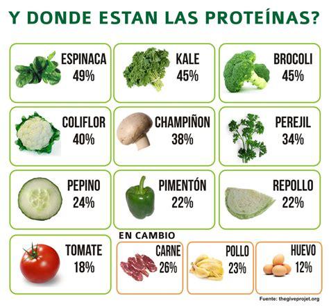 alimentos con alto contenido en proteina mitos sobre las proteinas mi sitio