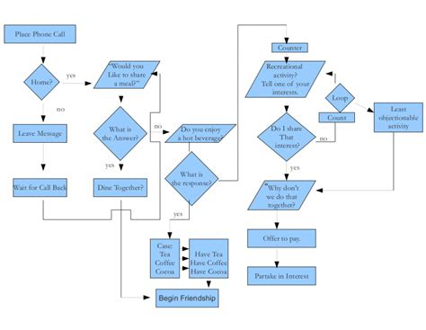 friendship algorithm flowchart image gallery friendship algorithm