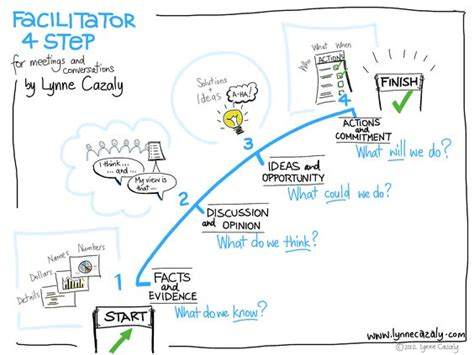Design Thinking Facilitation | do what search and design on pinterest