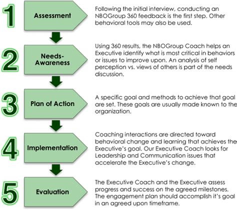 executive coaching template executive coaching