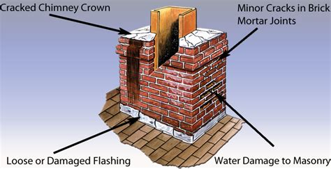 Chimney Mortar Cap Repair - chimneysaver