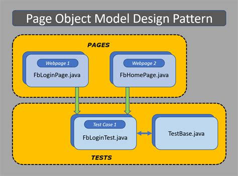 design pattern e framework page object model with page factory in selenium complete