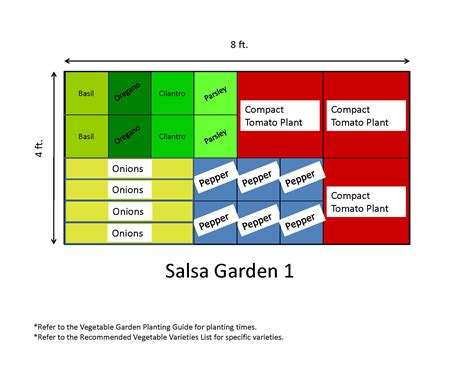 Salsa Garden Layout Garden Templates The Demo Garden Blog