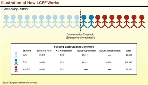 Credit Support Formula New Funding Formula Revives Push For Smaller Class Sizes Edsource