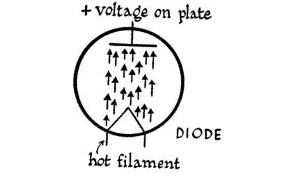 diode vt index of jim radioprojects usingelectronics