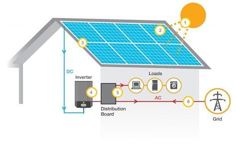 how solar panels work solar power 101 that power