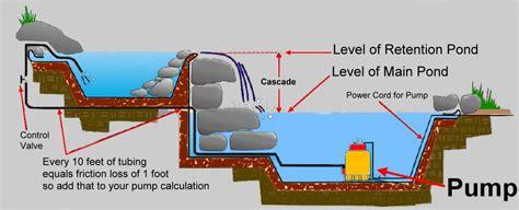 pond plans and diagrams the pond report gt pond pumps sump utility pumps cheap