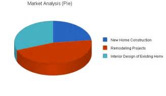 home interior design sle business plan market analysis