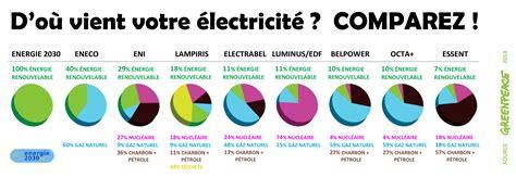 Fournisseur Energie Moins Cher 3708 by Fournisseur Electricit 195 169 Belgique
