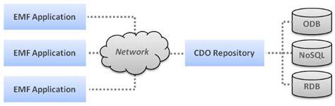 cdo structure diagram overview cdo model repository documentation