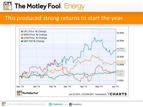 pattern energy motley fool here s how to profit from rising natural gas prices