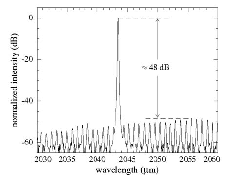 diode lasers wavelength range emission spectrum of a dfb laser diode emitting around 2 043 nm