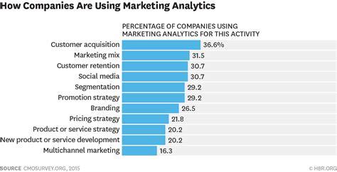 marketing analytics quantifying the impact of marketing analytics