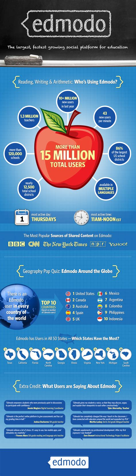 edmodo learning online education edmodo edmodo infographic learn more about the larges
