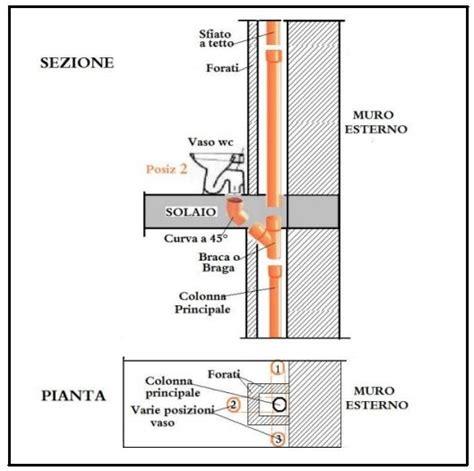 muratura a cassetta colonna principale degli scarichi in scatolare di muratura