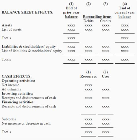 exle of cash flow in accounting advantages of using worksheet in accounting breadandhearth