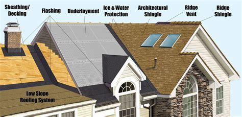what s the right roof design for my next home here are what are the best roofing materials to put on my home