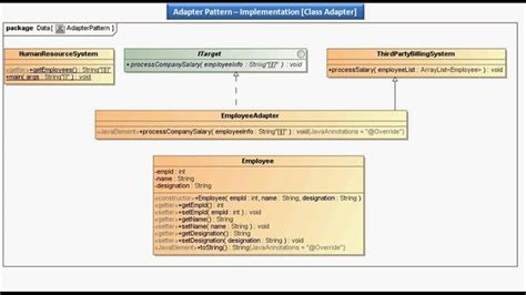 adapter design pattern youtube java ee adapter pattern implementation class adapter