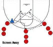 setting screen drills basketball basketball practice plan template sle basketball