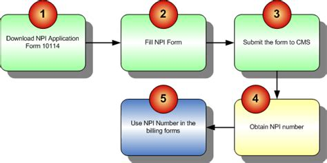 application for npi number application