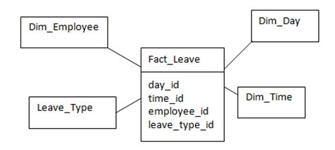 fact table driverlayer search engine
