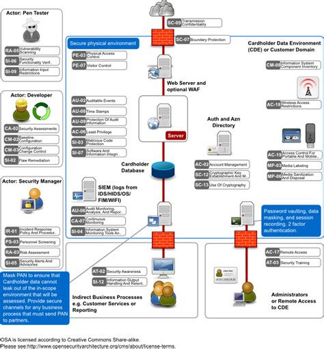 pci compliance network diagram pci network diagram wiring diagram schemes