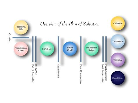 plan of salvation diagram this to talk may 2014