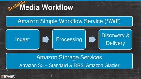 simple workflow service automated media workflows in the cloud med304 aws re