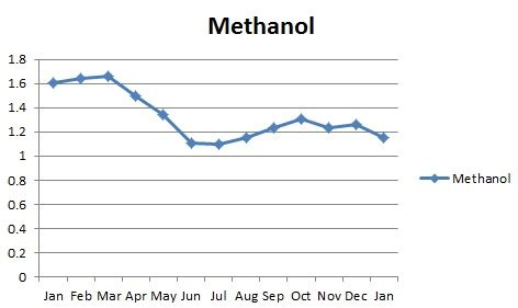 outlook '15: us methanol market to ebb and flow with crude