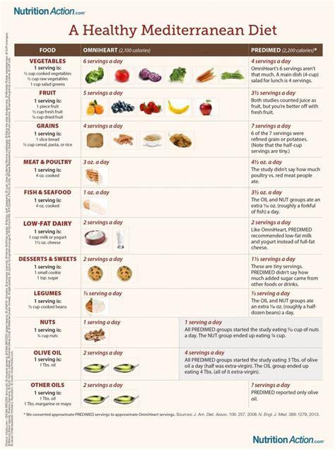 Pdf Mediterranean Diet Plan Healthy Recipes best 25 mediterranean diet meal plan ideas on