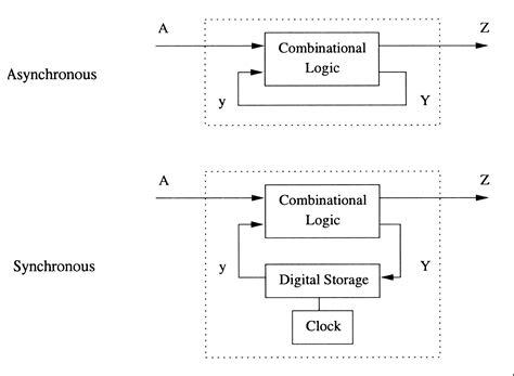 block diagram of sequential circuit explain block diagram of sequential circuit circuit and