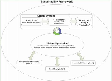 mitigation  greenhouse gas emissions due  urban