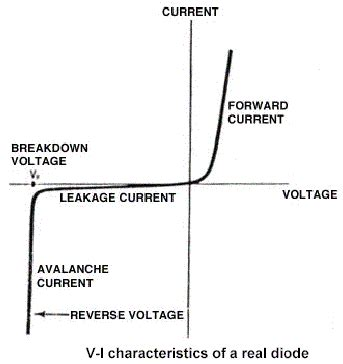 diode voltage current characteristics negative resistance