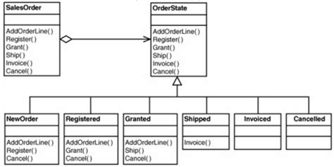 pattern design database c implementing the inheritance hierarchy in the state
