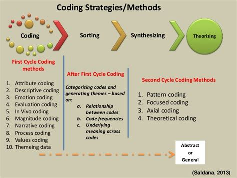 qualitative research codes categories themes qualitative analysis coding and categorizing