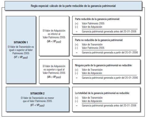 como se calcula el coeficiente de renta 2016 sunat fiscalidad de las acciones en la renta 2015 y 2016
