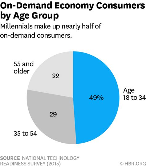 on demand mobile the on demand economy is growing and not just for the
