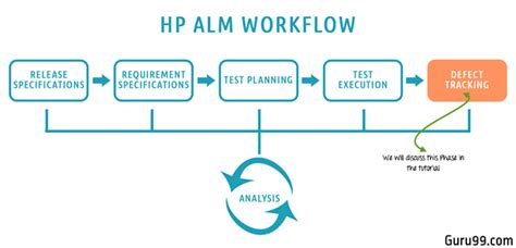 defect workflow defect management cycle in hp alm quality center