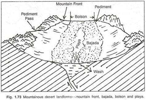 the arid landforms and cycle of erosion