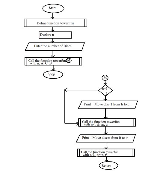 definition section in c programming tower of hanoi algorithm and flowchart code with c