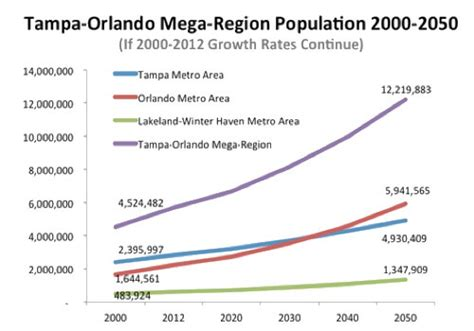 orlando population 1 000 new arrivals a day send florida population over 20
